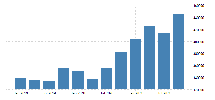 united states forestry fishing related activities and other earnings in nebraska fed data