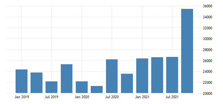 united states forestry fishing related activities and other earnings in nevada fed data