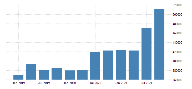 united states forestry fishing related activities and other earnings in new york fed data