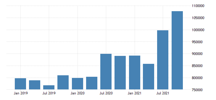 united states forestry fishing related activities and other earnings in north carolina fed data