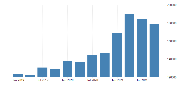 united states forestry fishing related activities and other earnings in south dakota fed data