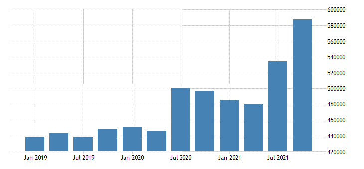 united states forestry fishing related activities and other earnings in virginia fed data