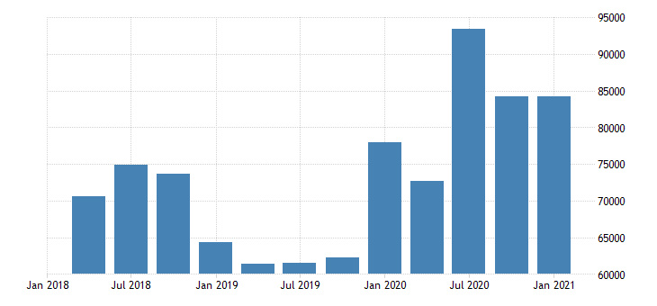 united states forestry fishing related activities and other earnings in wyoming fed data