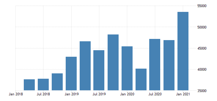 united states forestry fishing related activities and other wages and salaries in alaska fed data