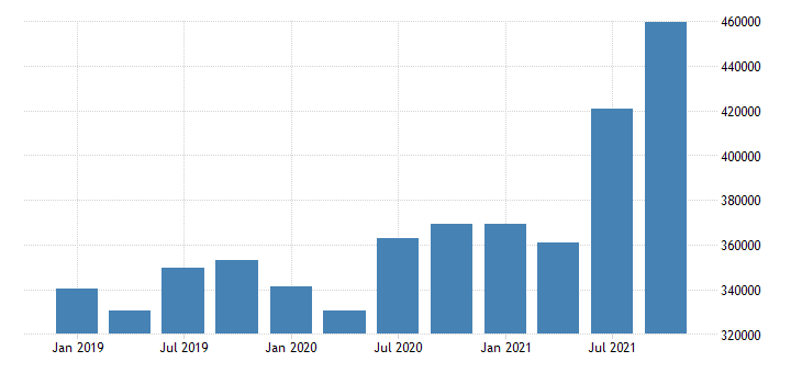 united states forestry fishing related activities and other wages and salaries in arkansas mil of $ q nsa fed data