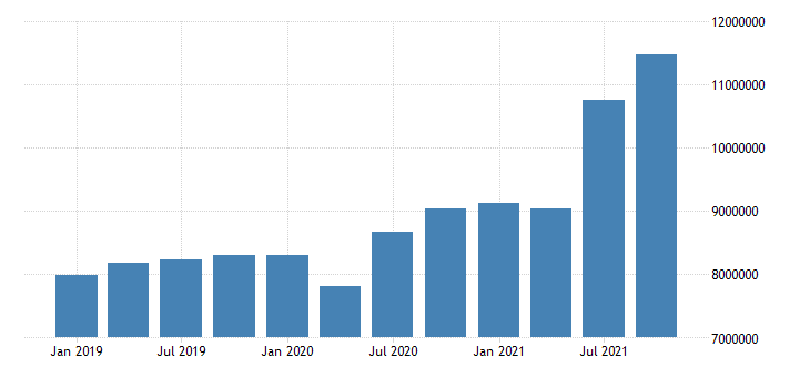 united states forestry fishing related activities and other wages and salaries in california fed data