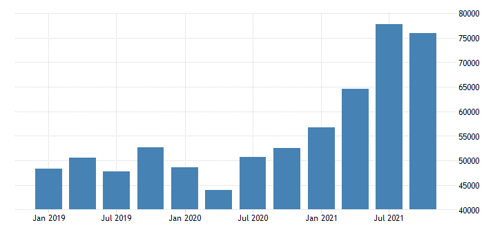 united states forestry fishing related activities and other wages and salaries in hawaii fed data