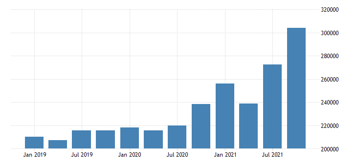 united states forestry fishing related activities and other wages and salaries in illinois mil of $ q nsa fed data