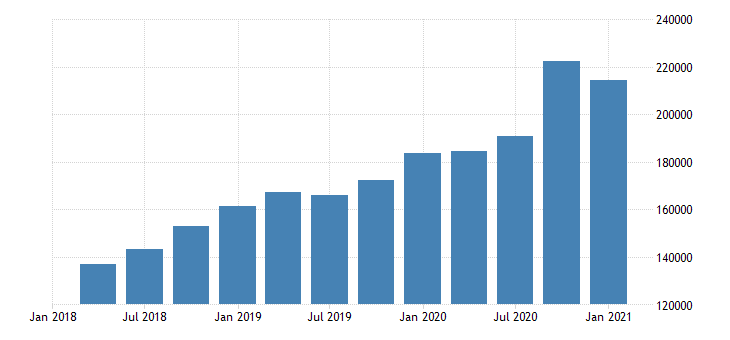 united states forestry fishing related activities and other wages and salaries in indiana mil of $ q nsa fed data