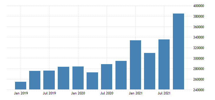 united states forestry fishing related activities and other wages and salaries in iowa fed data
