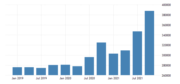 united states forestry fishing related activities and other wages and salaries in kentucky mil of $ q nsa fed data