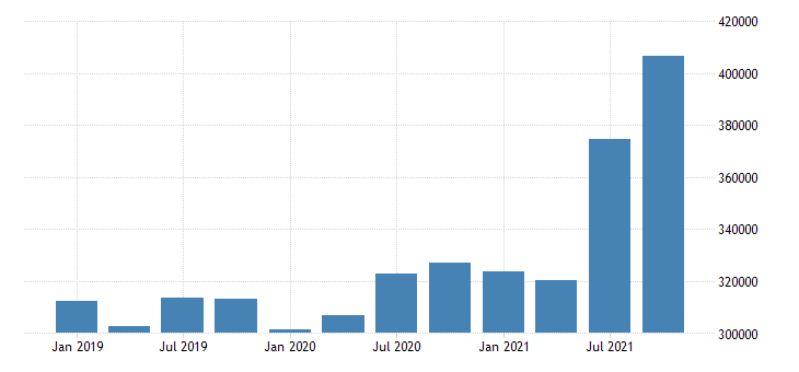 united states forestry fishing related activities and other wages and salaries in louisiana fed data