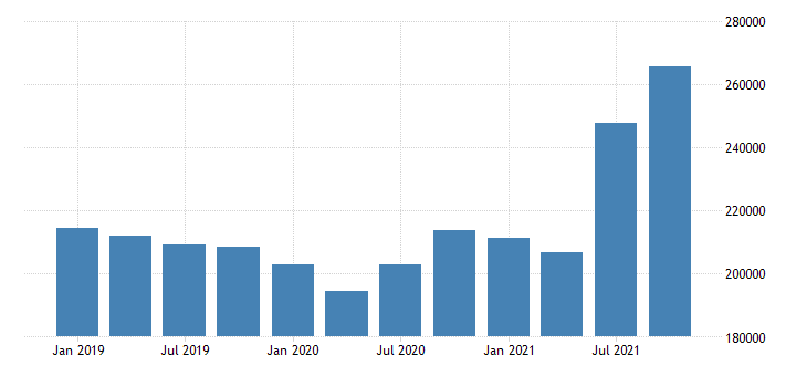 united states forestry fishing related activities and other wages and salaries in maine fed data