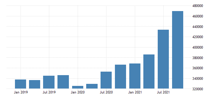 united states forestry fishing related activities and other wages and salaries in mississippi mil of $ q nsa fed data