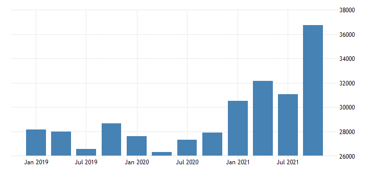 united states forestry fishing related activities and other wages and salaries in nevada fed data