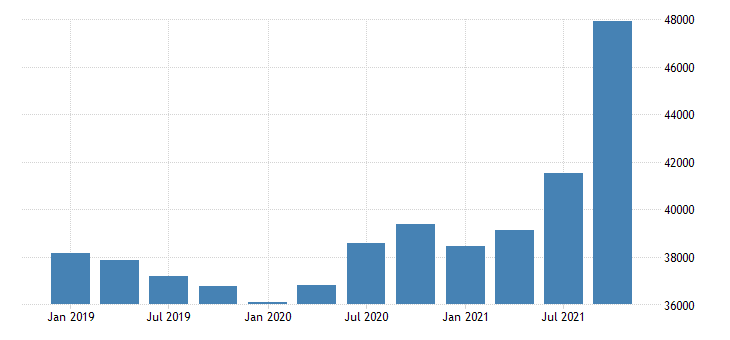 united states forestry fishing related activities and other wages and salaries in new hampshire fed data