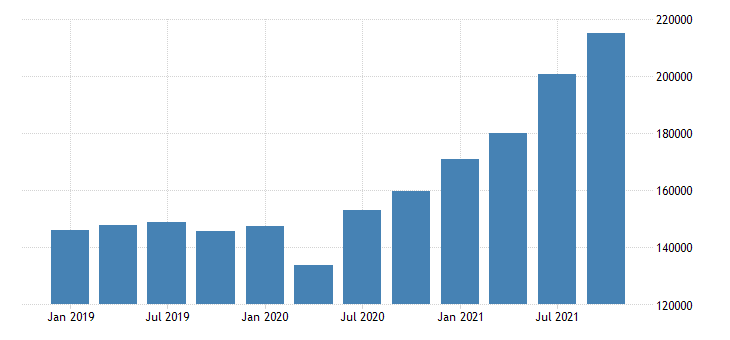 united states forestry fishing related activities and other wages and salaries in new jersey fed data
