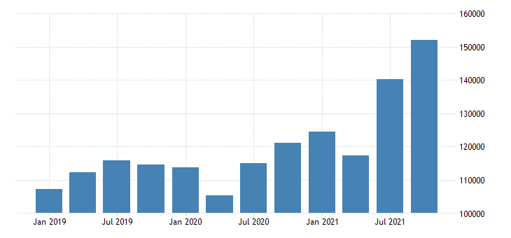 united states forestry fishing related activities and other wages and salaries in new mexico fed data