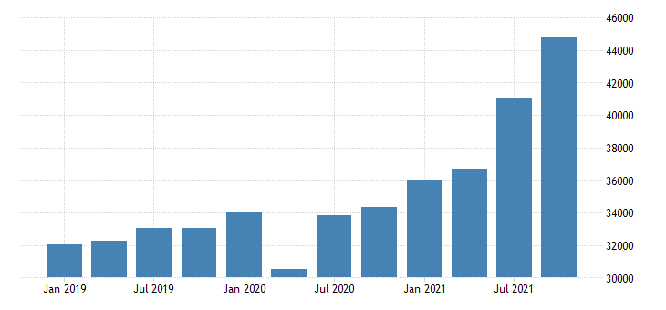 united states forestry fishing related activities and other wages and salaries in vermont fed data