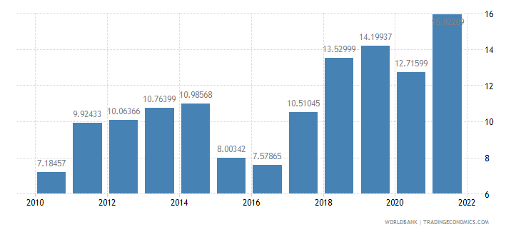 united states fuel exports percent of merchandise exports wb data