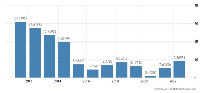 united states fuel imports percent of merchandise imports wb data