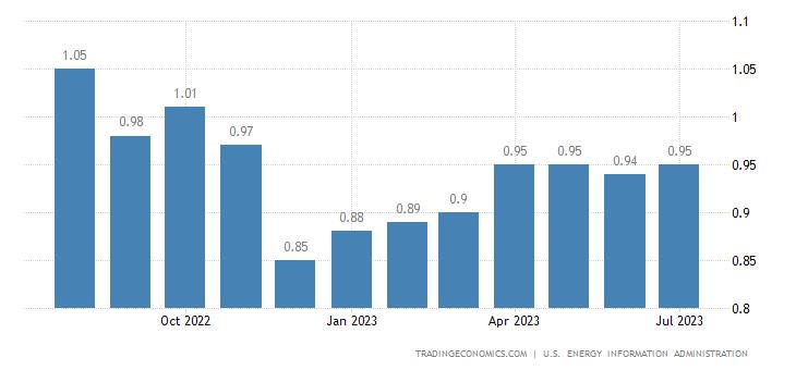 United States Gasoline Prices