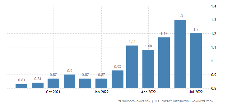 United States Gasoline Prices