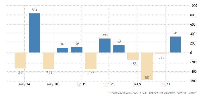 United States Gasoline Production