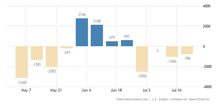 United States Gasoline Stocks Change