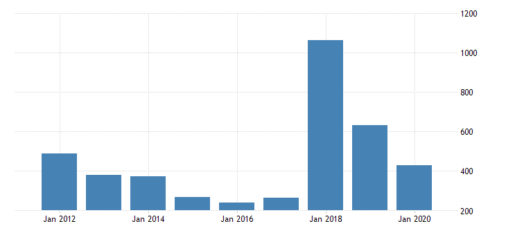 united states gdi corp profits with inventory valuation and ccadj domestic industries profits after tax with inventory valuation and ccadj undistributed corp profits with inventory valuation and ccadj bil of dollar fed data
