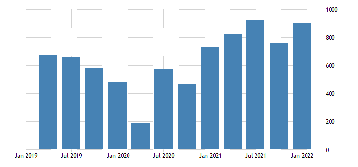 united states gdi corp profits with inventory valuation and ccadj domestic industries profits after tax with inventory valuation and ccadj undistributed corp profits with inventory valuation and ccadj fed data