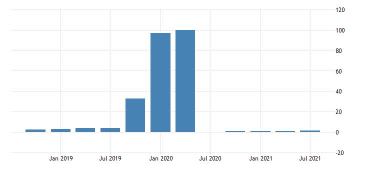 united states gdp based recession indicator index fed data