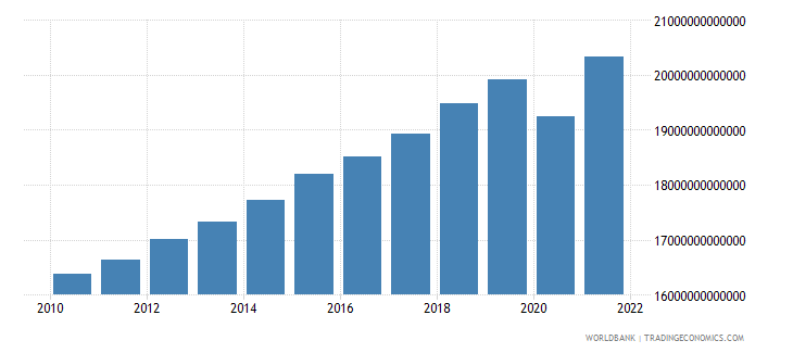 united states gdp constant 2000 us dollar wb data