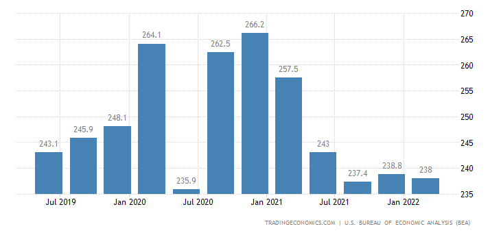 United States GDP From Agriculture, Forestry, Fishing, and Hunting
