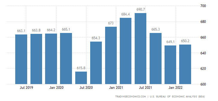 United States GDP From Construction