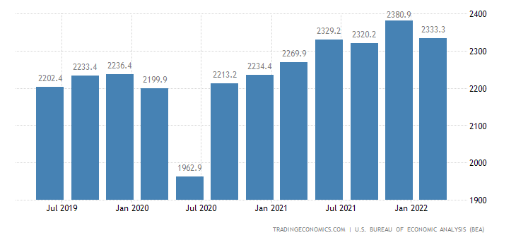 United States GDP From Manufacturing