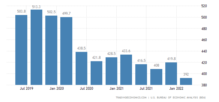 United States GDP From Mining