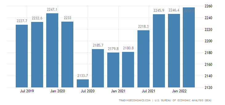 United States GDP From Government