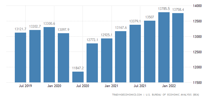 United States GDP From Private Services Producing Industries
