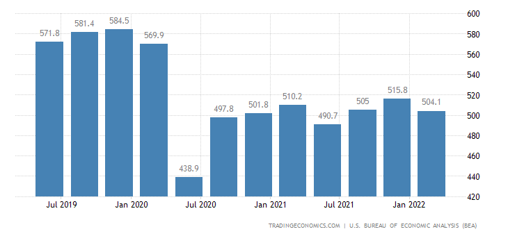 United States GDP From Transportation and Warehousing