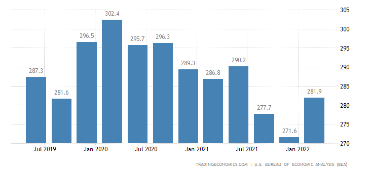 United States GDP From Utilities