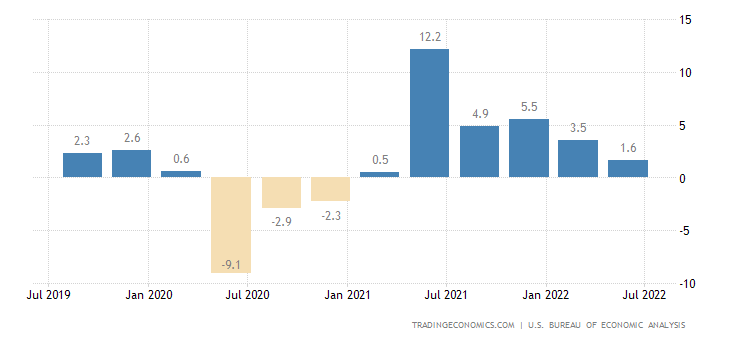 United States GDP Annual Growth Rate