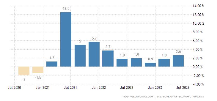 Crecimiento del Producto Interno Bruto (PIB) en Estados Unidos