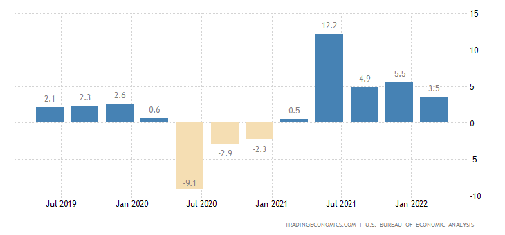 United States Gdp Annual Growth Rate 2019 Data Chart Calendar