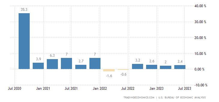 Chiến lược MUA ĐÁY BÁN ĐỈNH ngày 29-11-2017-United States GDP Growth Rate