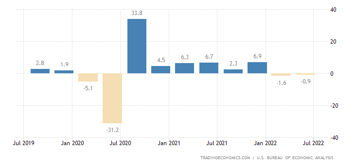 United States Gdp Growth Rate 1947 2018 Data Chart Calendar
