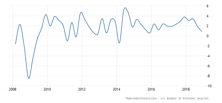 united-states-gdp-growth.png?s=gdp+cqoq&v=201809271231x&d1=20080101&d2=20181231