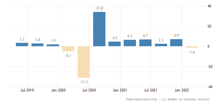 United States Gdp Growth Rate 2019 Data Chart Calendar