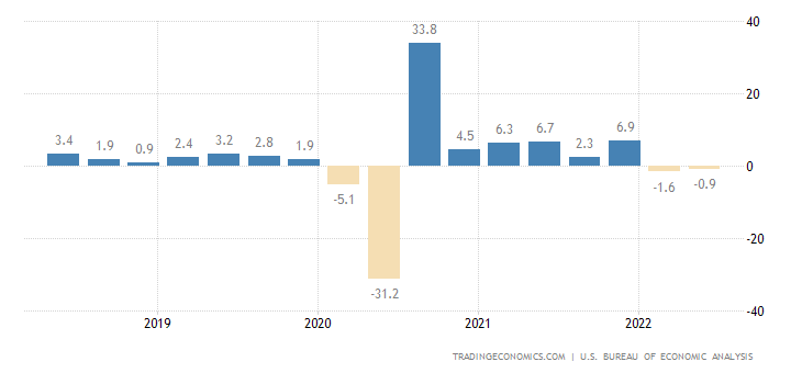 United States GDP Growth Rate