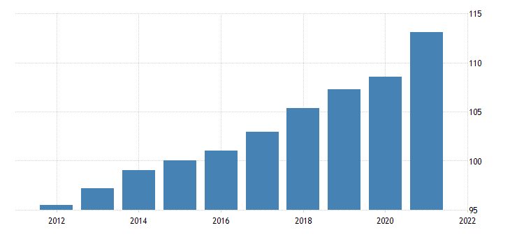 united states gdp implicit price deflator in united states fed data